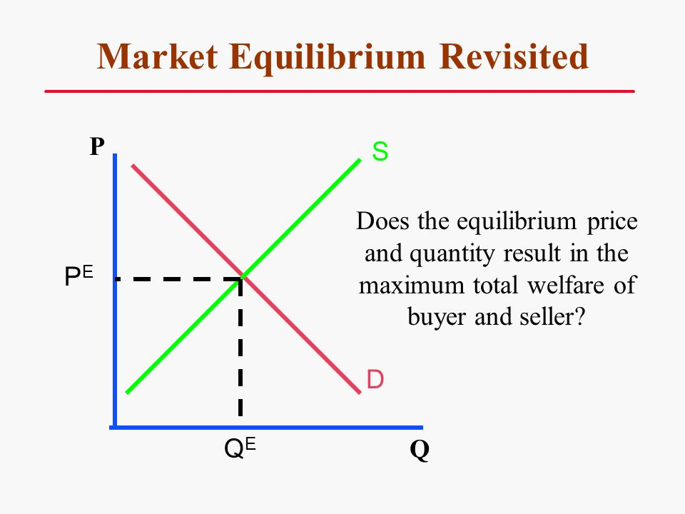 How the Price Affects Producer Surplus.