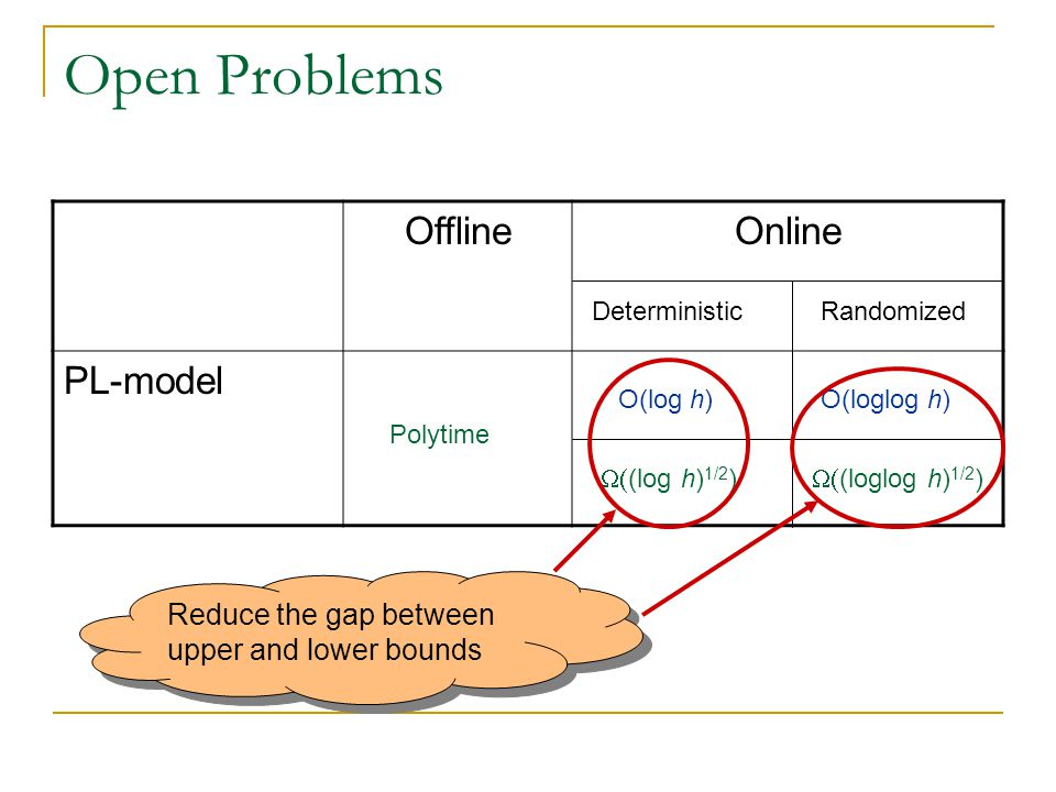 Open Problems OfflineOnline PL-model DeterministicRandomized Polytime O(log h) (log h) 1/2 ) O(loglog h) (loglog h) 1/2 ) Reduce the gap between upper