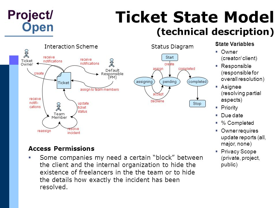 Ticket State Model (technical description) Access Permissions Some companies my need a certain block between the client and the internal organization to hide the existence of freelancers in the the team or to hide the details how exactly the incident has been resolved.