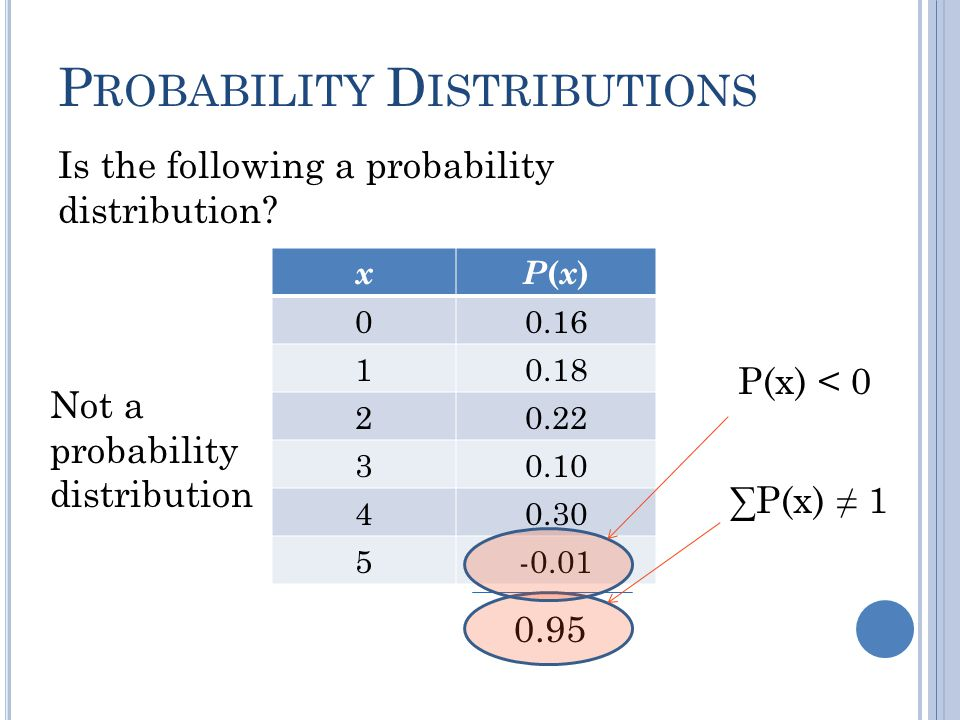 xP(x)P(x) 00.16 10.18 20.22 30.10 40.30 5-0.01 Is the following a probability distribution? P ROBABILITY D ISTRIBUTIONS 0.95 P(x) < 0 P(x) 1 Not a pro