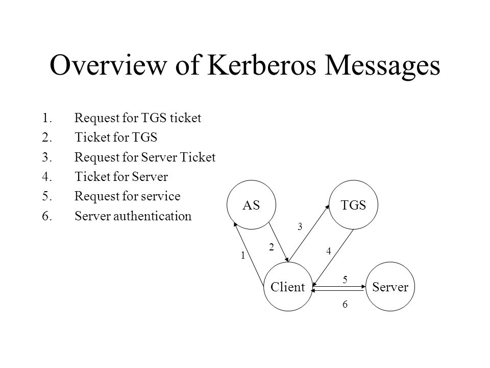 Overview of Kerberos Messages 1.Request for TGS ticket 2.Ticket for TGS 3.Request for Server Ticket 4.Ticket for Server 5.Request for service 6.Server authentication ASServerTGSClient 5 2 6 3 4 1