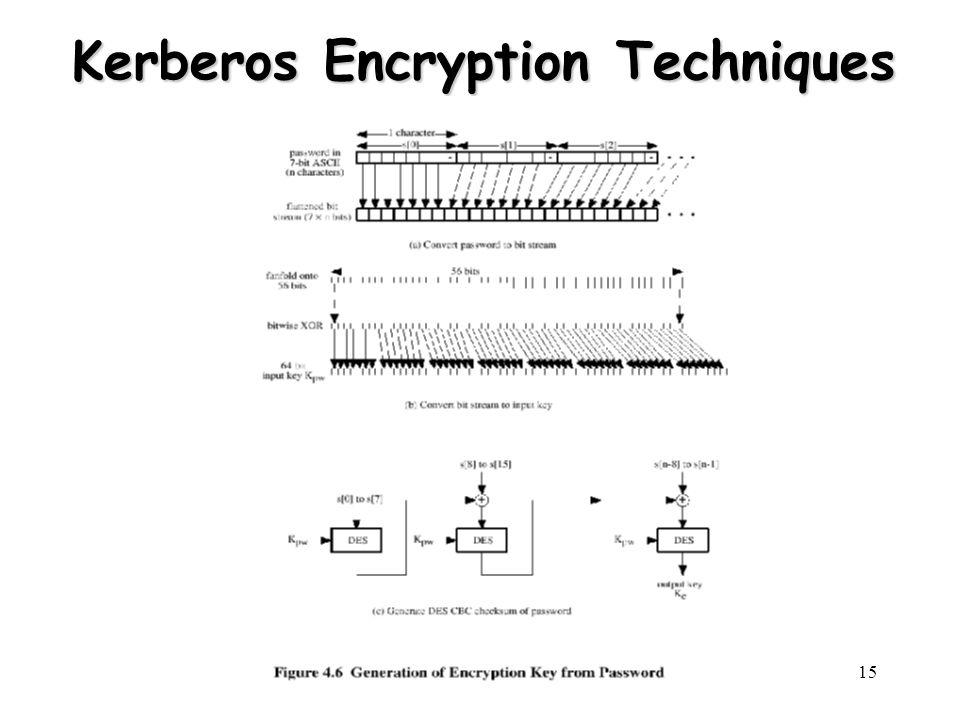 Henric Johnson15 Kerberos Encryption Techniques