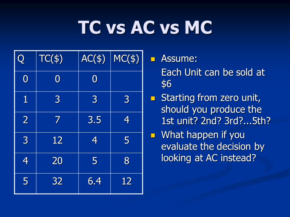 TC vs AC vs MC Assume: Each Unit can be sold at $6 Starting from zero unit, should you produce the 1st unit.
