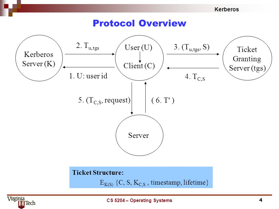 Kerberos CS 5204 – Operating Systems4 Protocol Overview Ticket Structure: E K(S) {C, S, K C,S, timestamp, lifetime} Kerberos Server (K) Ticket Granting Server (tgs) Client (C) Server 2.