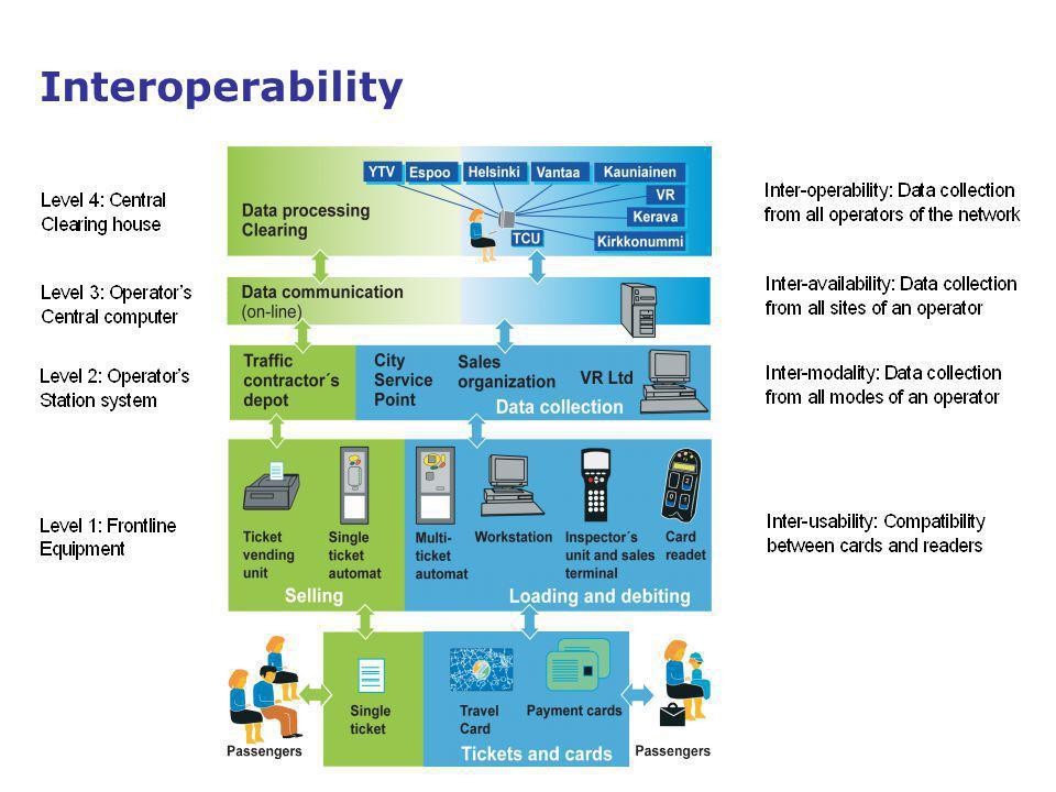 13 Interoperability