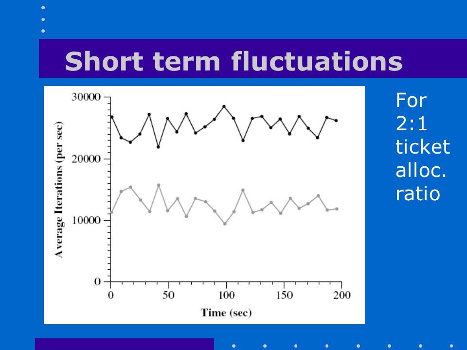 Short term fluctuations For 2:1 ticket alloc. ratio