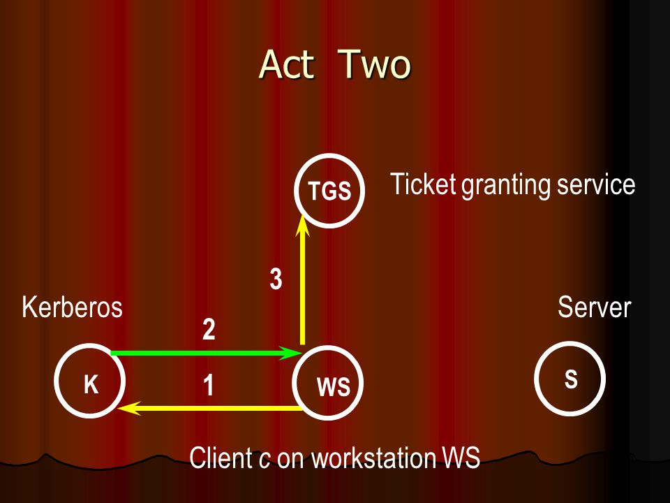 Act Two WS K S TGS Ticket granting service KerberosServer Client c on workstation WS 2 1 3
