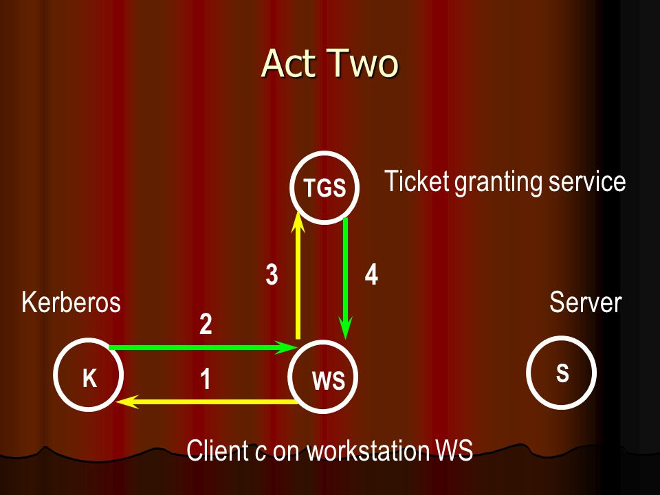 Act Two WS K S TGS Ticket granting service KerberosServer Client c on workstation WS