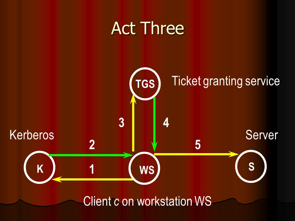 Act Three WS K S TGS Ticket granting service KerberosServer Client c on workstation WS