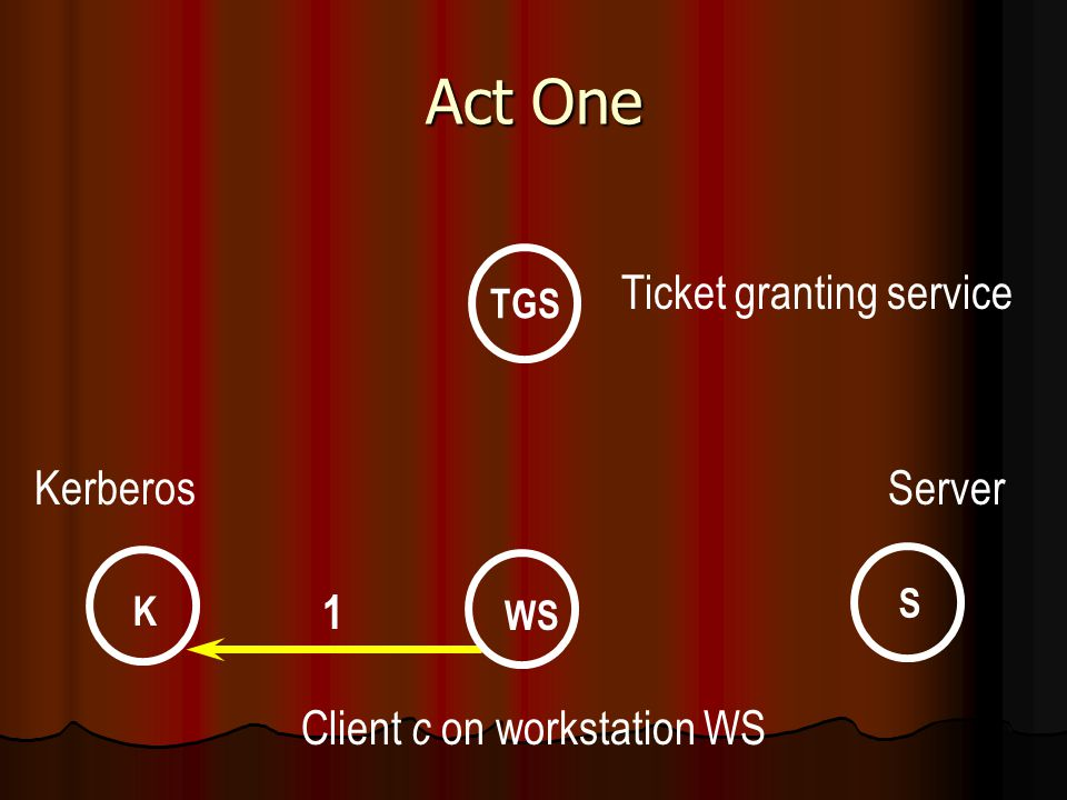 Act One WS K S TGS Ticket granting service KerberosServer Client c on workstation WS 1