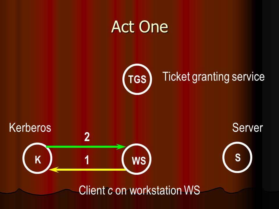 Act One WS K S TGS Ticket granting service KerberosServer Client c on workstation WS 2 1