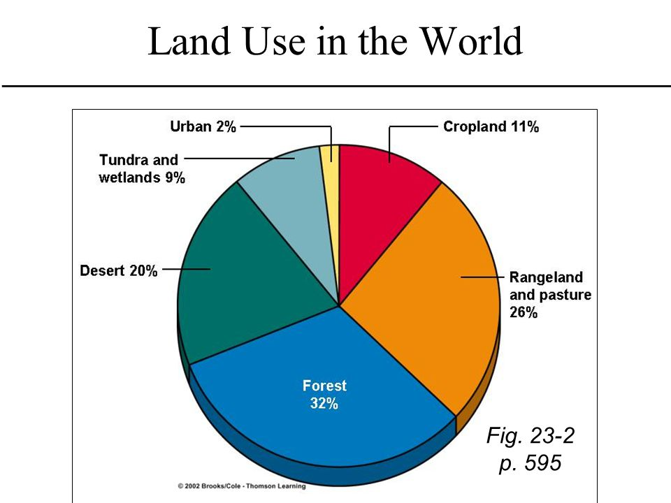 Key Concepts Human land use Types and uses of US public lands Forests and forest management Implications of deforestation Management of parks Establishment and management of nature preserves Importance of ecological restoration