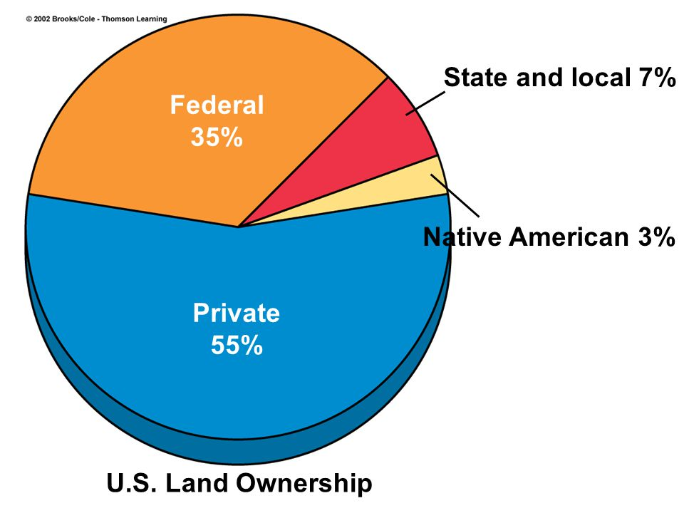 I.Land Use In The United States A.
