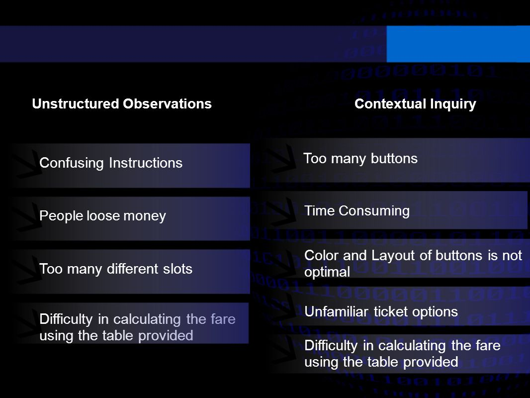 Unstructured Observations Too many buttons Time Consuming People loose money Confusing Instructions Too many different slots Color and Layout of buttons is not optimal Contextual Inquiry Unfamiliar ticket options Difficulty in calculating the fare using the table provided