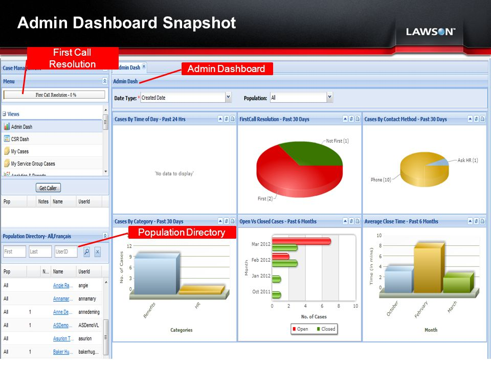 Lawson Template V.2 July 29, 2011 Admin Dashboard Snapshot Admin Dashboard Population Directory First Call Resolution