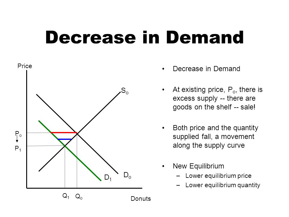 Decrease in Demand At existing price, P o, there is excess supply -- there are goods on the shelf -- sale.