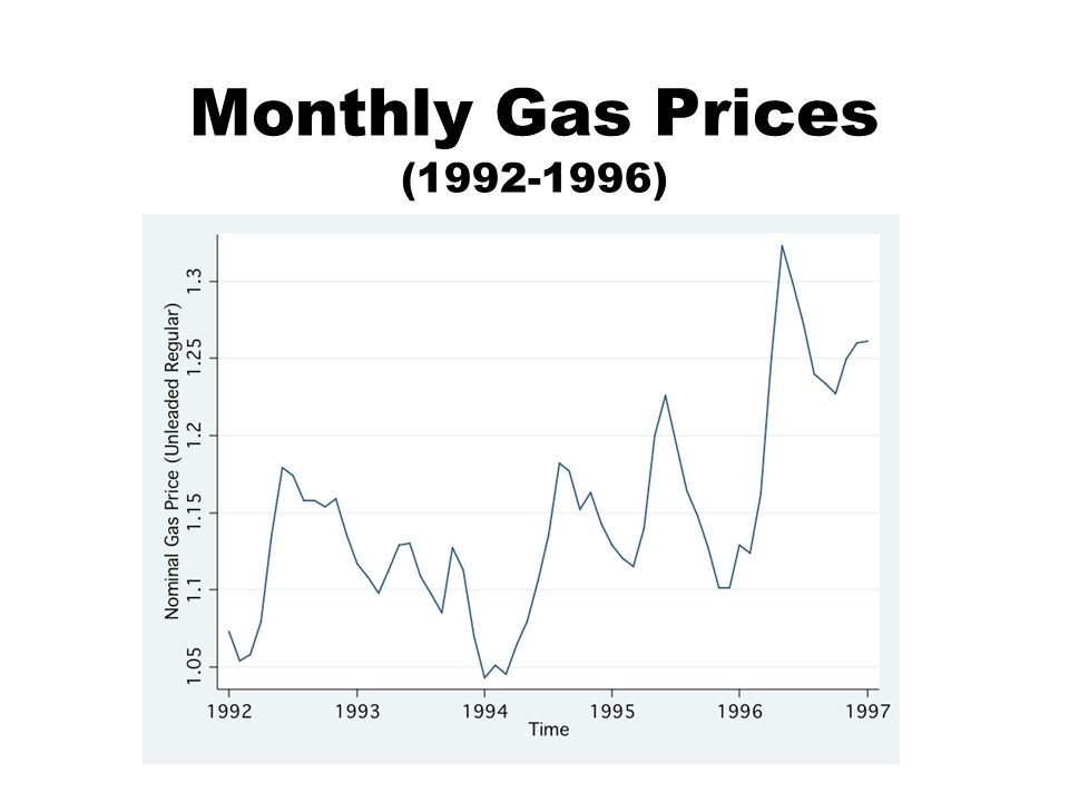Monthly Gas Prices (1992-1996)