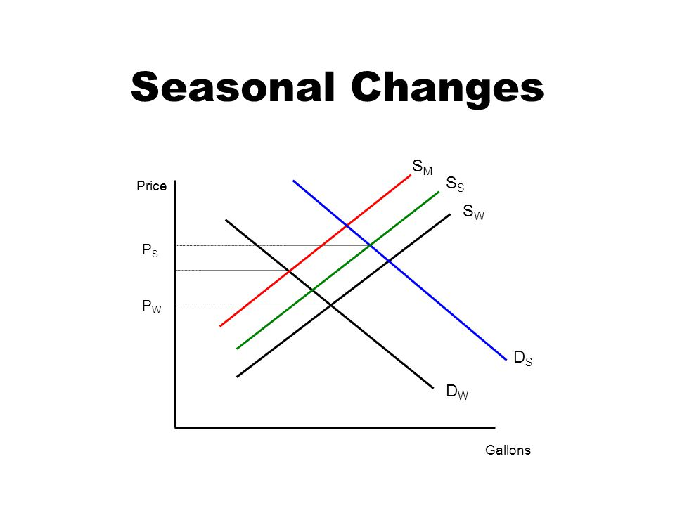 Seasonal Changes Gallons Price DWDW SWSW PWPW PSPS SMSM S DSDS