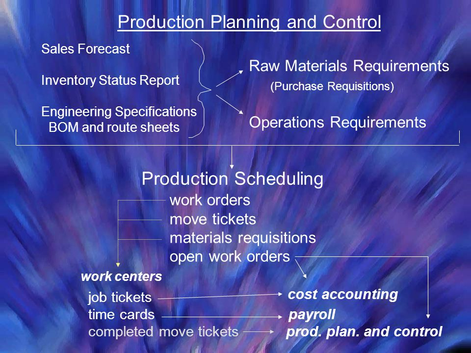 Sales Forecast Inventory Status Report Engineering Specifications BOM and route sheets Raw Materials Requirements (Purchase Requisitions) Operations R