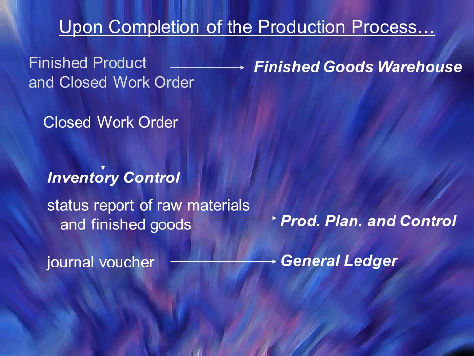 Upon Completion of the Production Process… Finished Product and Closed Work Order Finished Goods Warehouse Closed Work Order Inventory Control status