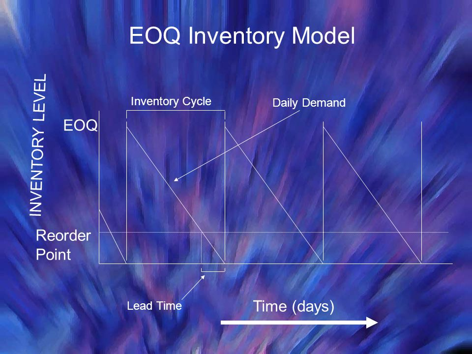 Reorder Point EOQ INVENTORY LEVEL Time (days) Lead Time Daily Demand EOQ Inventory Model Inventory Cycle