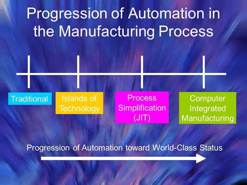 Progression of Automation in the Manufacturing Process Traditional Islands of Technology Process Simplification (JIT) Computer Integrated Manufacturin