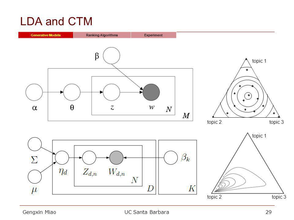 Gengxin MiaoUC Santa Barbara29 LDA and CTM Generative ModelsRanking AlgorithmsExperiment topic 2 topic 3 topic 1 topic 2topic 3