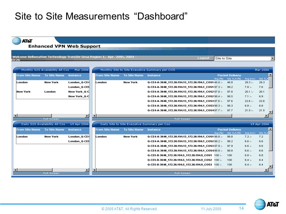© 2005 AT&T, All Rights Reserved. 11 July 2005 14 Site to Site Measurements Dashboard