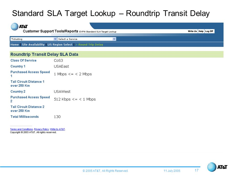 © 2005 AT&T, All Rights Reserved. 11 July 2005 17 Standard SLA Target Lookup – Roundtrip Transit Delay