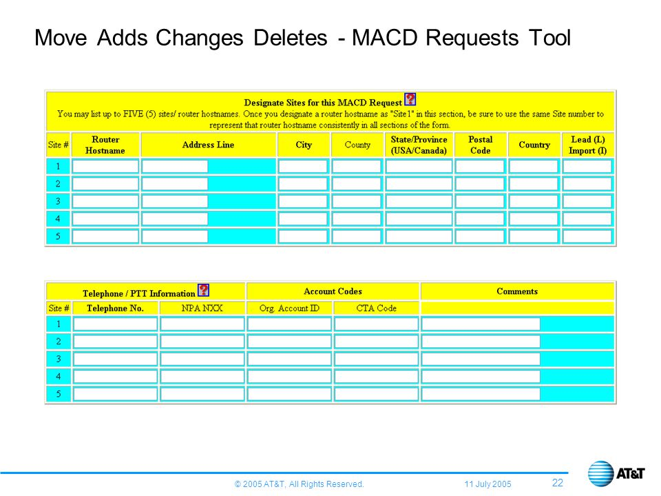 © 2005 AT&T, All Rights Reserved. 11 July 2005 22 Move Adds Changes Deletes - MACD Requests Tool