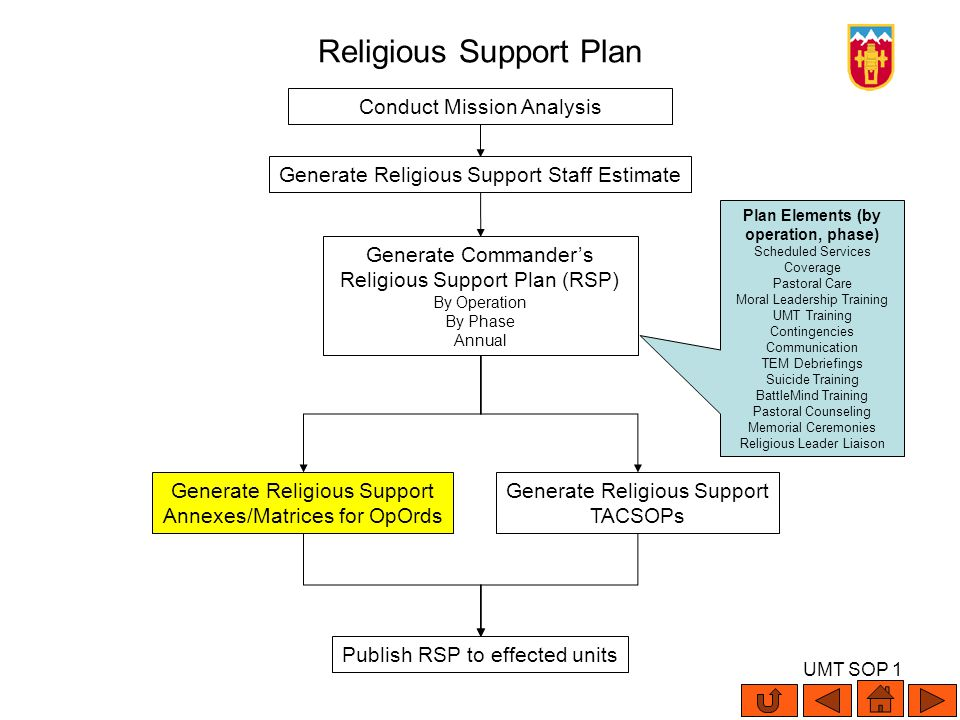 UMT SOP 1 Religious Support Plan Conduct Mission Analysis Generate Religious Support Staff Estimate Generate Commanders Religious Support Plan (RSP) B