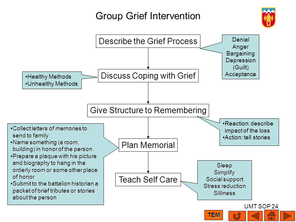 UMT SOP 24 Group Grief Intervention Describe the Grief Process Give Structure to Remembering Plan Memorial Teach Self Care Discuss Coping with Grief R