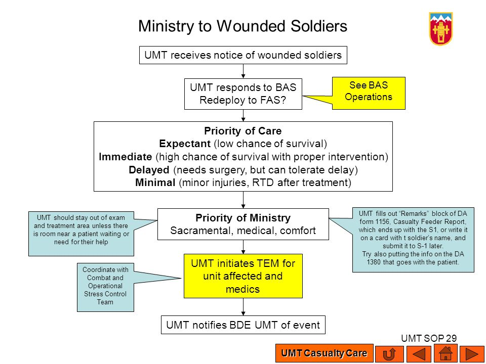 UMT SOP 29 Ministry to Wounded Soldiers UMT receives notice of wounded soldiers UMT responds to BAS Redeploy to FAS? Priority of Care Expectant (low c