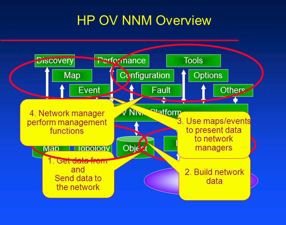 HP OV NNM Overview HP OV NNM Platform MapTopology IPSNMP Object Network Discovery Map Event Performance Configuration Fault Tools Options Others 1. Ge