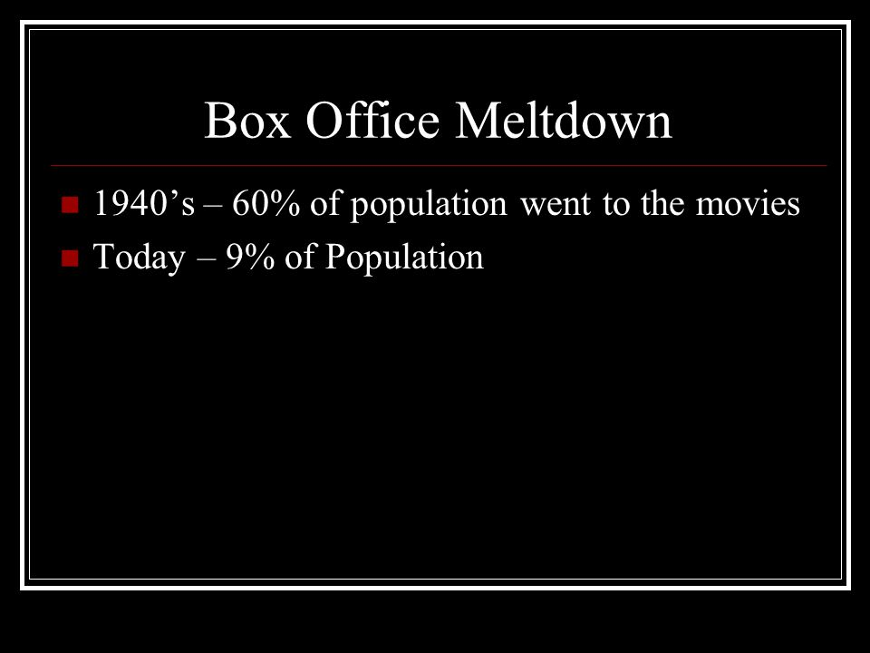 Box Office Meltdown 1940s – 60% of population went to the movies Today – 9% of Population