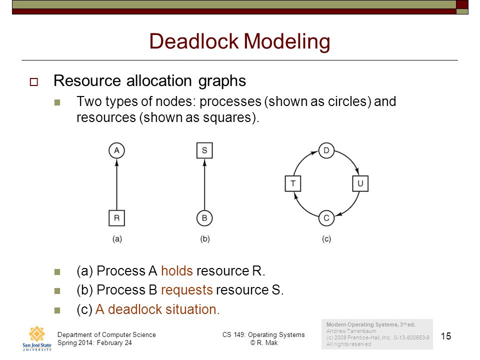 Department of Computer Science Spring 2014: February 24 CS 149: Operating Systems © R. Mak 15 Deadlock Modeling Resource allocation graphs Two types o