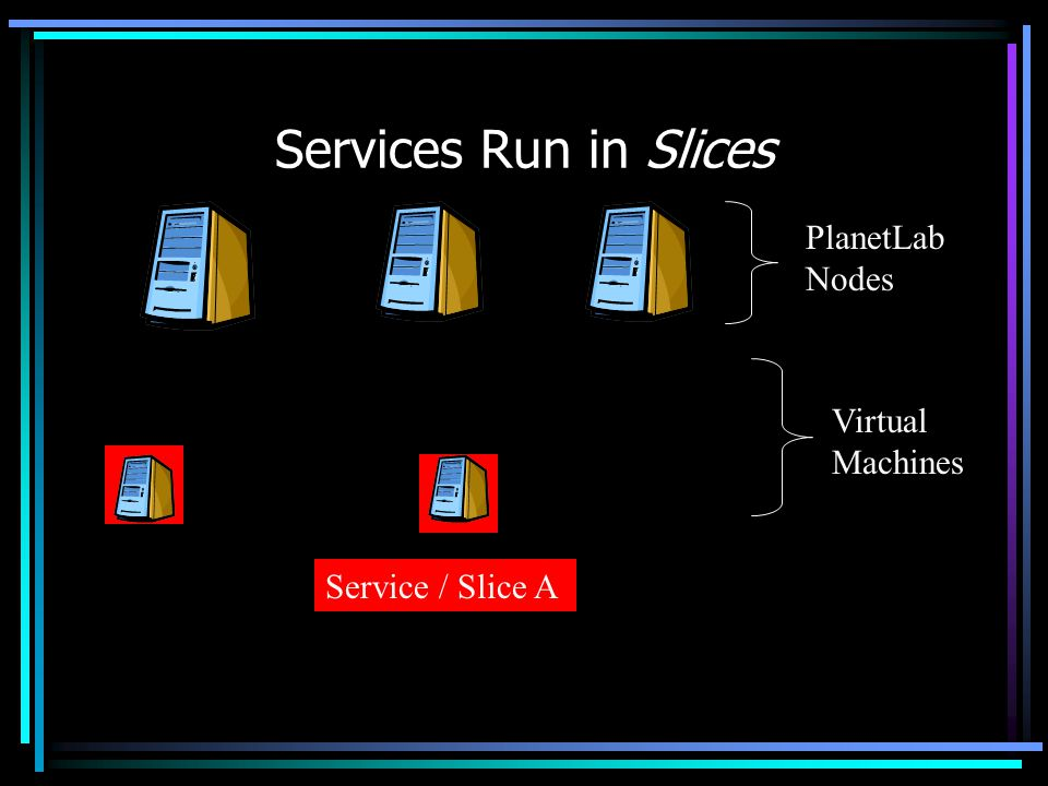 Services Run in Slices PlanetLab Nodes Virtual Machines Service / Slice A