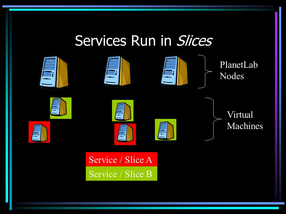 Services Run in Slices PlanetLab Nodes Virtual Machines Service / Slice A Service / Slice B Service / Slice C