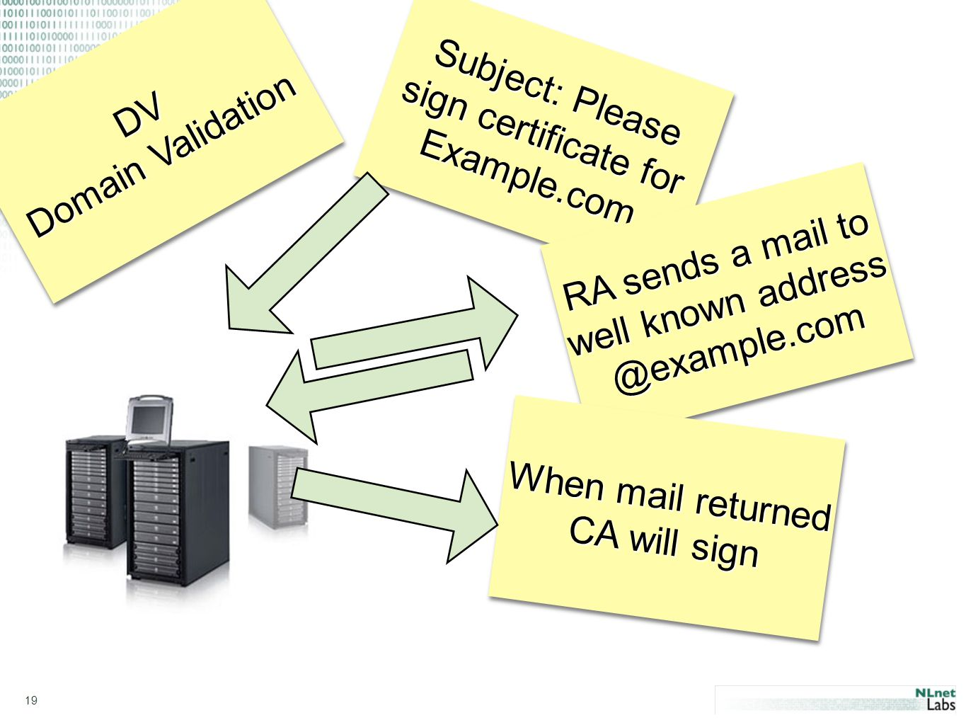 19 DV Domain Validation DV Subject: Please sign certificate for Example.com Example.com RA sends a mail to well  When mail returned CA will sign