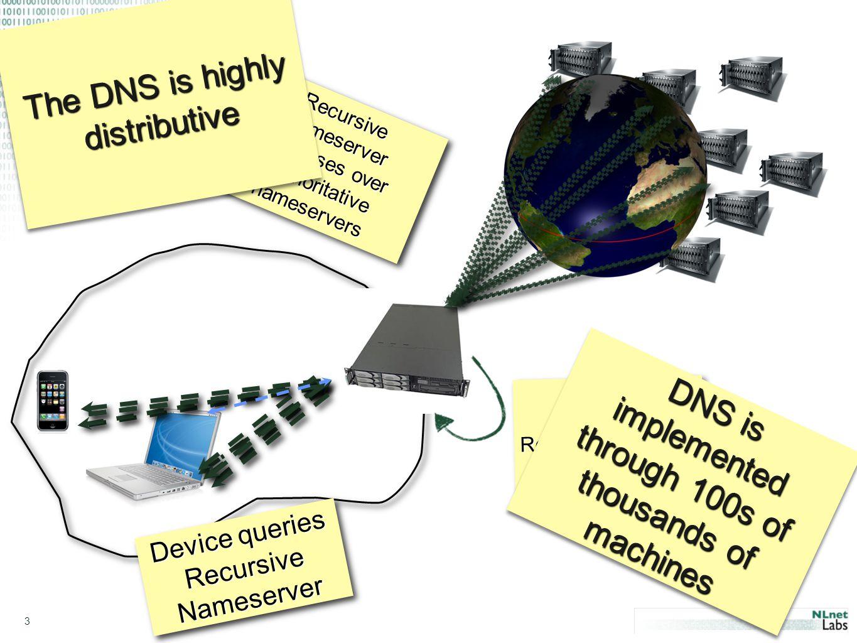 3 Device queries Recursive Nameserver D e v i c e q u e r i e s R e c u r s i v e N a m e s e r v e r Recursive Nameserver Recurses over Authoritative