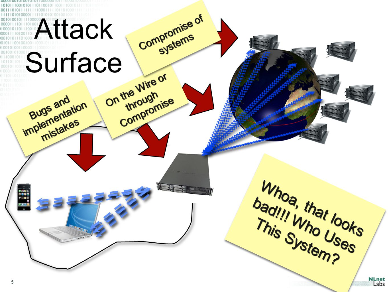 5 Attack Surface On the Wire or through Compromise O n t h e W i r e o r t h r o u g h C o m p r o m i s e Whoa, that looks bad!!.