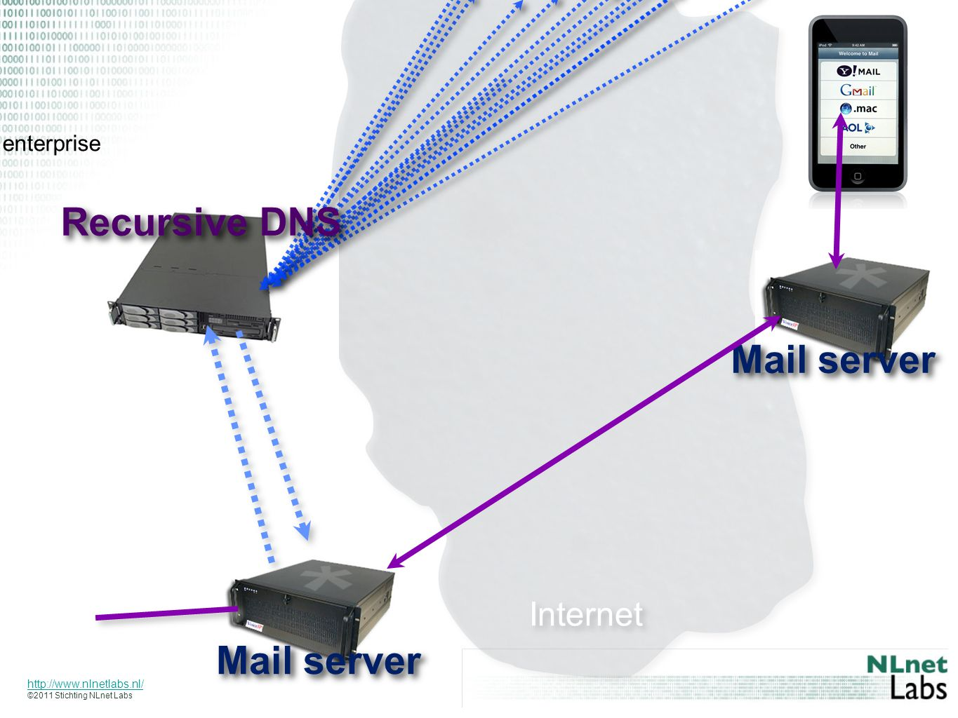 http://www.nlnetlabs.nl/ ©2011 Stichting NLnet Labs Mail server Internet Recursive DNS enterprise