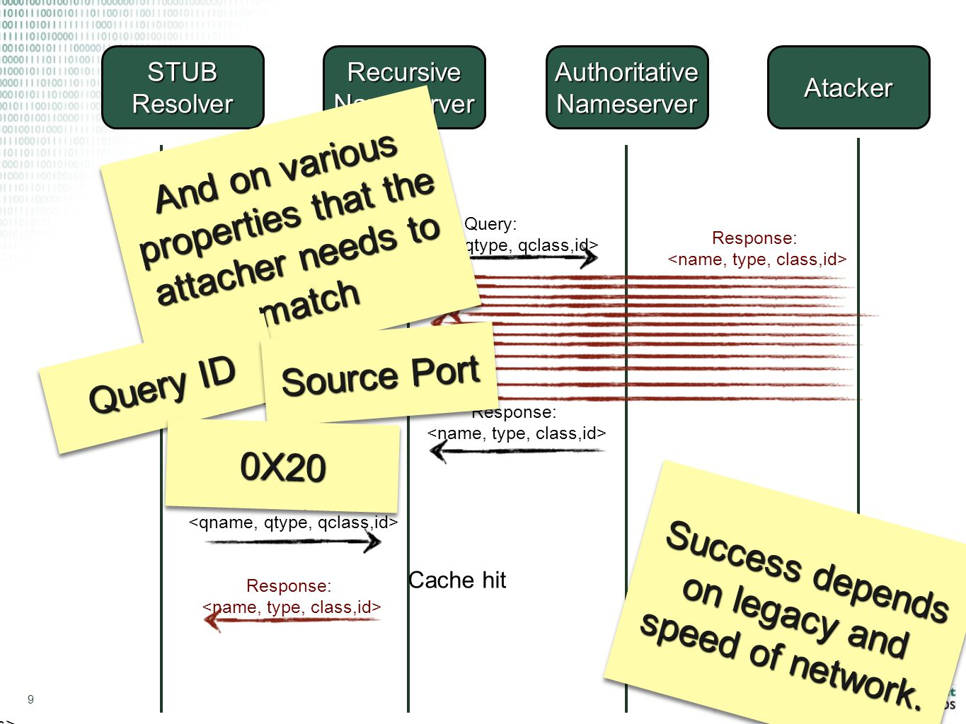 9 Recursive Nameserver Query: STUB Resolver Authoritative Nameserver Atacker Query: Query: Response: Answer: Response: Cache hit Response: Response: Success depends on legacy and speed of network.