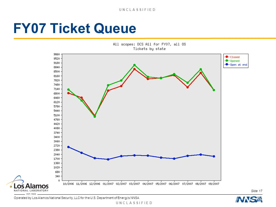 Operated by Los Alamos National Security, LLC for the U.S. Department of Energys NNSA U N C L A S S I F I E D FY07 Ticket Queue Slide 17