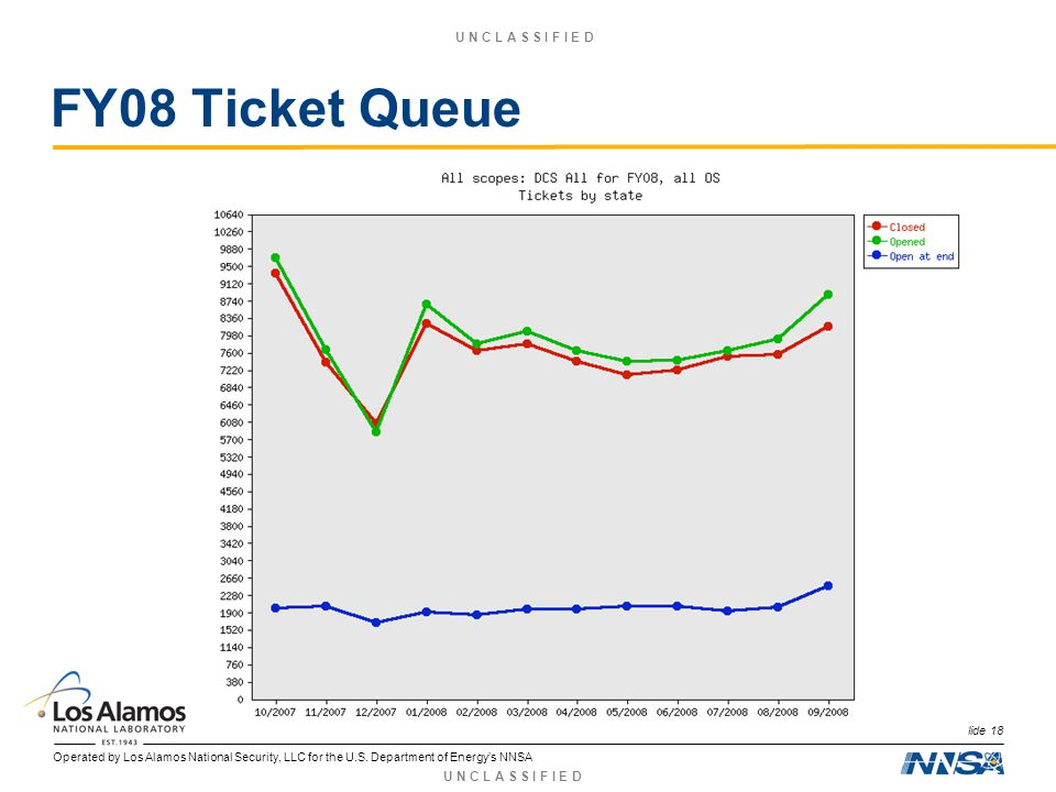 Operated by Los Alamos National Security, LLC for the U.S. Department of Energys NNSA U N C L A S S I F I E D FY08 Ticket Queue Slide 18
