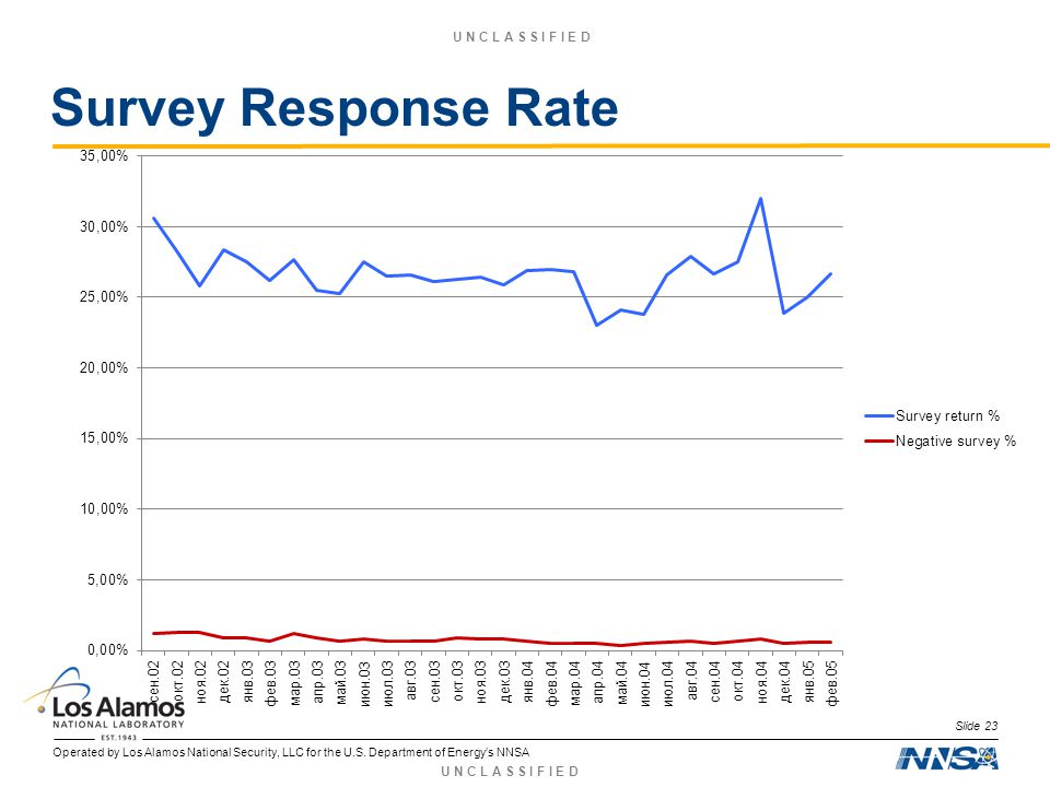 Operated by Los Alamos National Security, LLC for the U.S. Department of Energys NNSA U N C L A S S I F I E D Survey Response Rate Slide 23