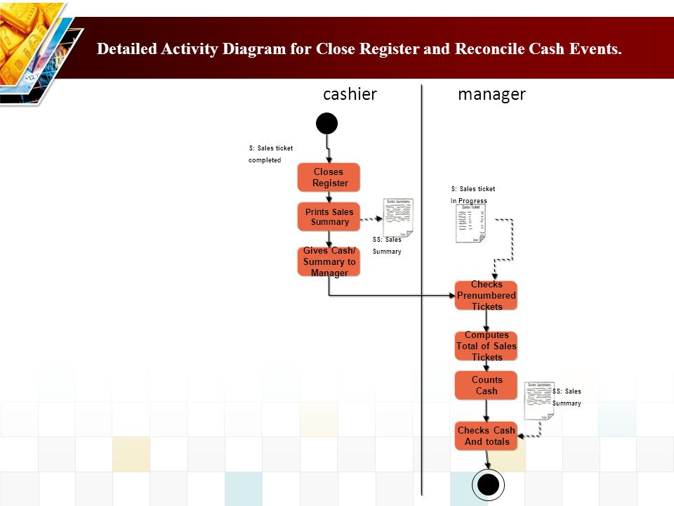 cashier manager Detailed Activity Diagram for Close Register and Reconcile Cash Events. Closes Register Prints Sales Summary Gives Cash/ Summary to Ma