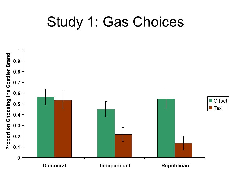 Study 1: Gas Choices 0 0.1 0.2 0.3 0.4 0.5 0.6 0.7 0.8 0.9 1 DemocratIndependentRepublican Proportion Choosing the Costlier Brand Offset Tax