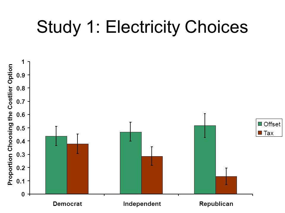 Study 1: Electricity Choices 0 0.1 0.2 0.3 0.4 0.5 0.6 0.7 0.8 0.9 1 DemocratIndependentRepublican Proportion Choosing the Costlier Option Offset Tax