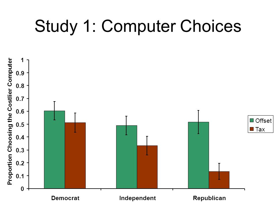 Study 1: Computer Choices 0 0.1 0.2 0.3 0.4 0.5 0.6 0.7 0.8 0.9 1 DemocratIndependentRepublican Proportion Choosing the Costlier Computer Offset Tax